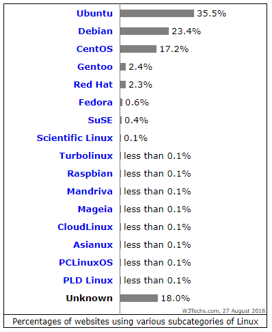 Usage_Statistics_and_Market_Share_of_Linux_for_Websites _August 2018